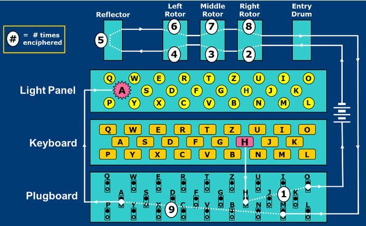 Enigma Wiring Diagram Modern history, Light panel, Diagram