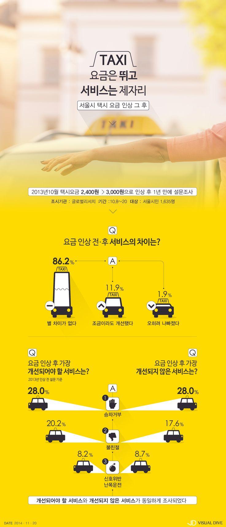 """서울시민 86.2% """"택시요금 인상 후, 서비스 개선 못 느껴"""" [인포그래픽] #Taxi / #Infographic ⓒ 비주얼다이브 무단 복사·전재·재배포 금지"""