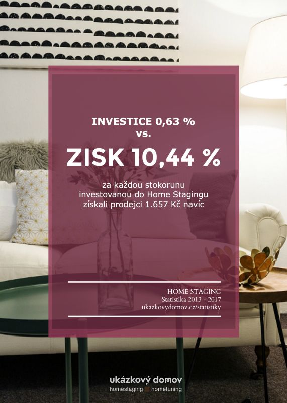 První česká homestagingová statistika #homestaging #statistics #czechhomestaging