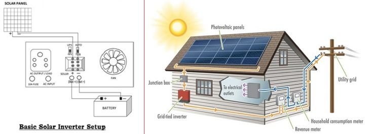 New technology based Solar inverter for home appliances. This new Solar inverter technology transfer is low in cost and works very well with new features.