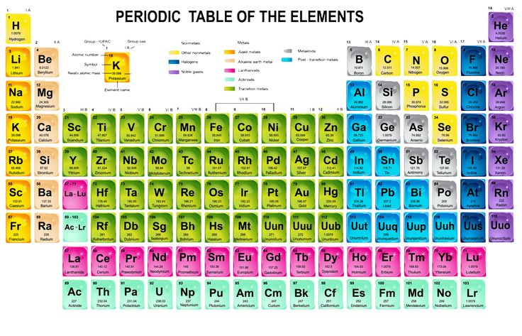 79 Periodic Table On The Mcat Mcat The Periodic Table On