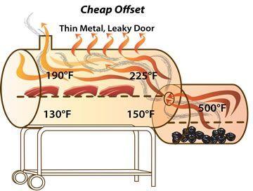 Anatomy of an Off-Set Smoker