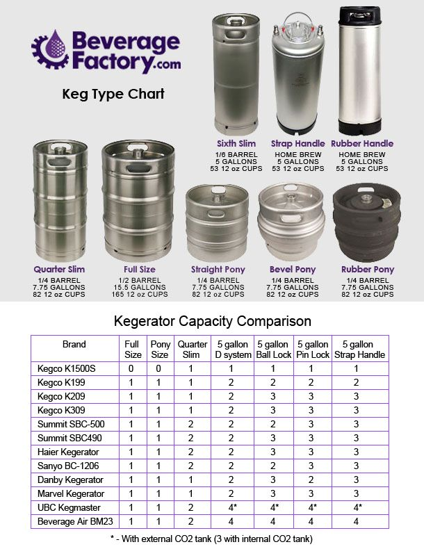 Keg Sizes And Prices Google Search Wedding Ideas