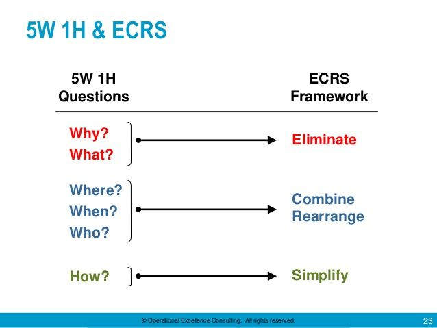 Operational Excellence Consulting All Rights Reserved 23 5w 1h Ecrs Step 3 Develop The New Method Eliminate Operational Excellence Kaizen Lean Six Sigma