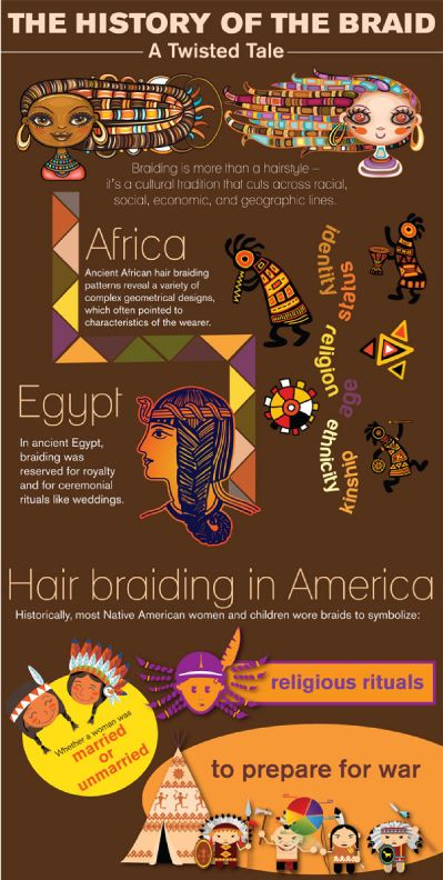 Ever wonder where the braid comes from, and what it REALLY represents? The history behind the braid…   Photo credit: www.spabeautyschools.com