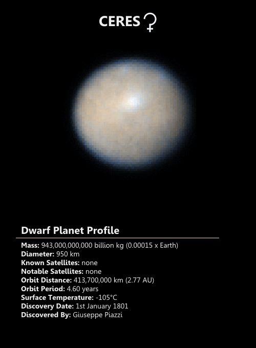 Ceres dwarf planet profile
