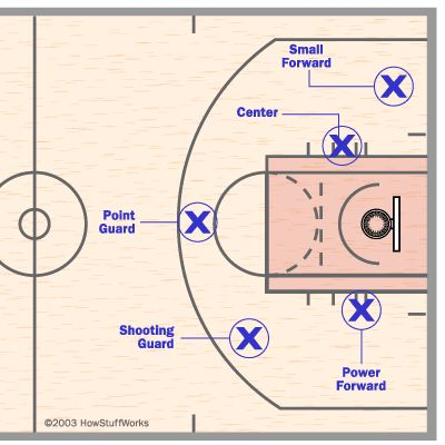 Kids sports - basketball - player postitions and field diagaram