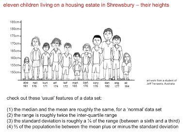 MEDIAN Don Steward secondary maths teaching: standard deviation
