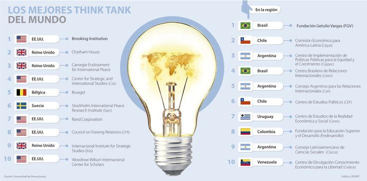 Cuatro 'think tanks' colombianos están entre los 50 mejores de América Latina