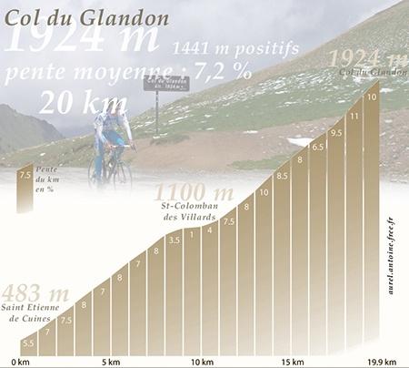 Profile of Col du Glandon