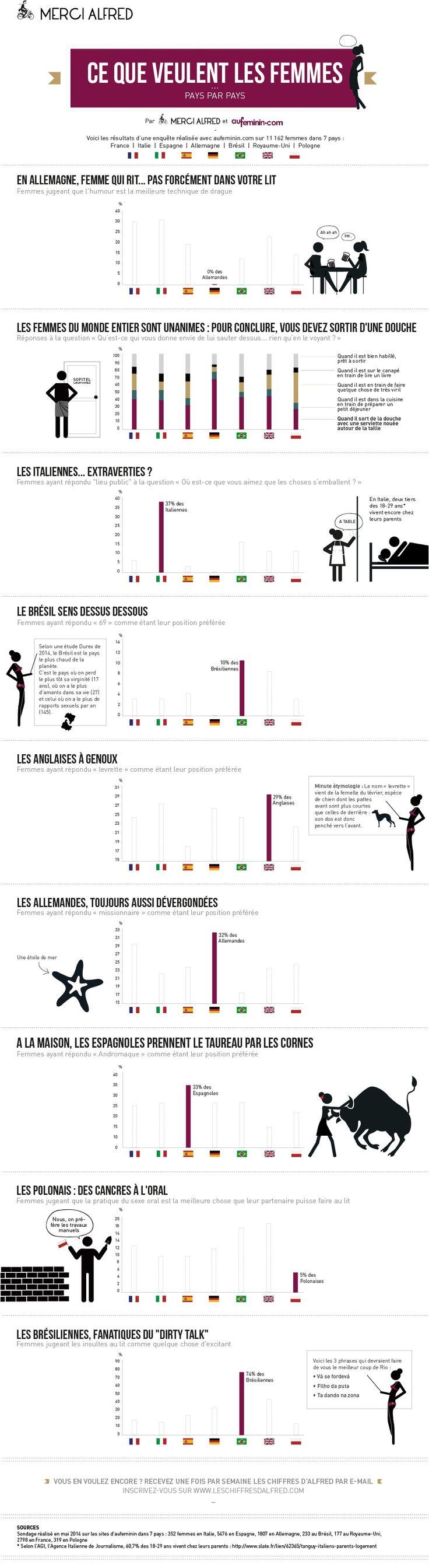 """Où l'on apprend l'éthymologie de la """"levrette"""" : Ce que veulent les femmes http://www.mercialfred.com/infographie-ce-que-veulent-les-femmes.html via @MerciAlfred"""