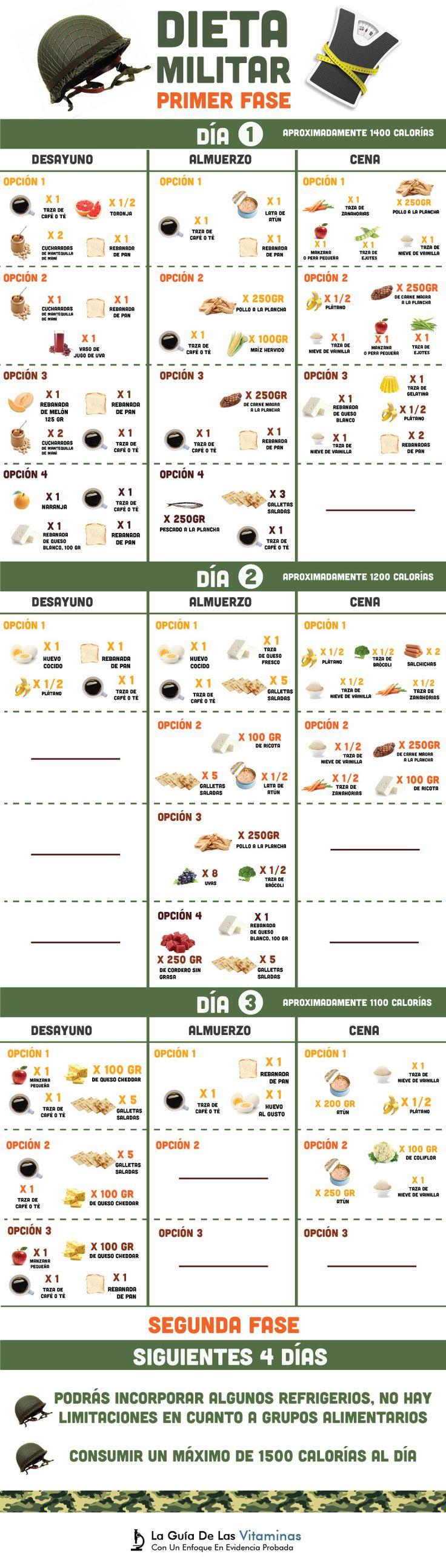 La dieta militar de los 3 días, ¿Te puede ayudar a perder 5 kilos?, menú y cómo funciona