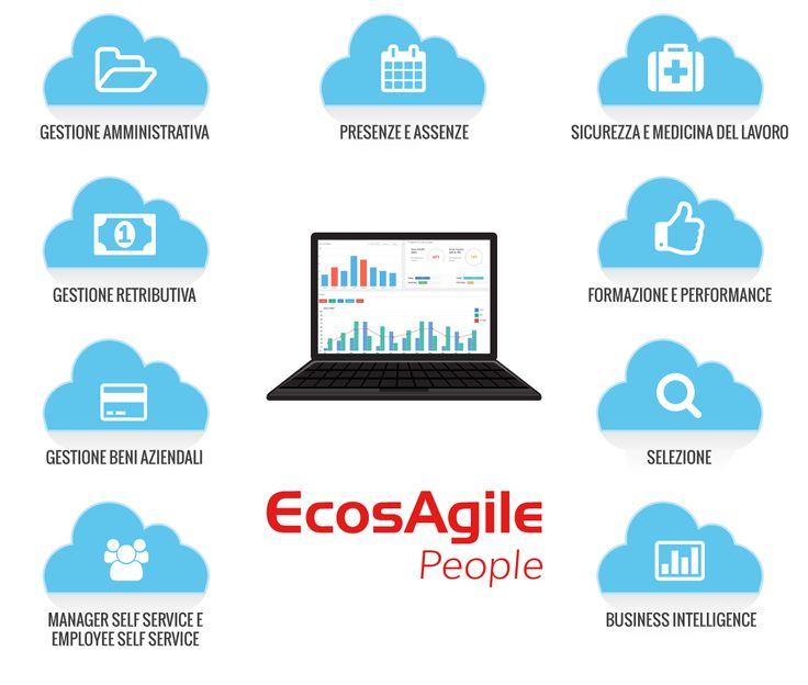 EcosAgile è una delle soluzioni per processi aziendali HR, orientati al People in generale, più innovative e complete oggi disponibili sul mercato. Progettato e realizzato per essere da subito utilizzabile, senza ritardi e/o onerosi investimenti progettuali, come accade per prodotti competitor, e senza le limitazioni di software chiusi che non aderiscono alle specificità e all'evoluzione dell'azienda.