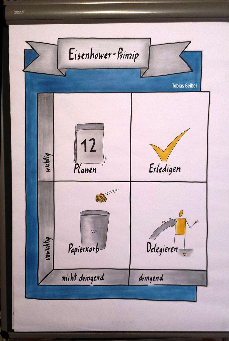 Flipchart Time Management Eisenhower Principle
