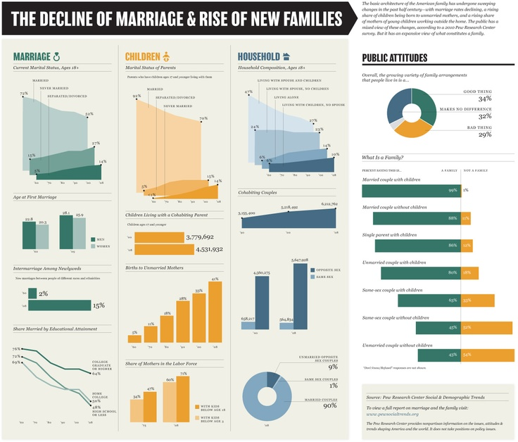 the decline of marriage and the rise of divorce rate Like crime rates, we see rising divorce rates as an ill connected to our  yet  americans getting married in their late 20s probably have a less than  there is  a real decline in divorce and it's concentrated among young people.