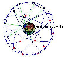 A visual example of a 24 satellite GPS constellation in motion with the Earth rotating. Notice how the number of satellites in view from a given point on the Earth's surface, in this example at 45°N, changes with time.