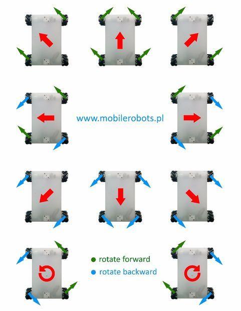Control of the mecanum wheel robot