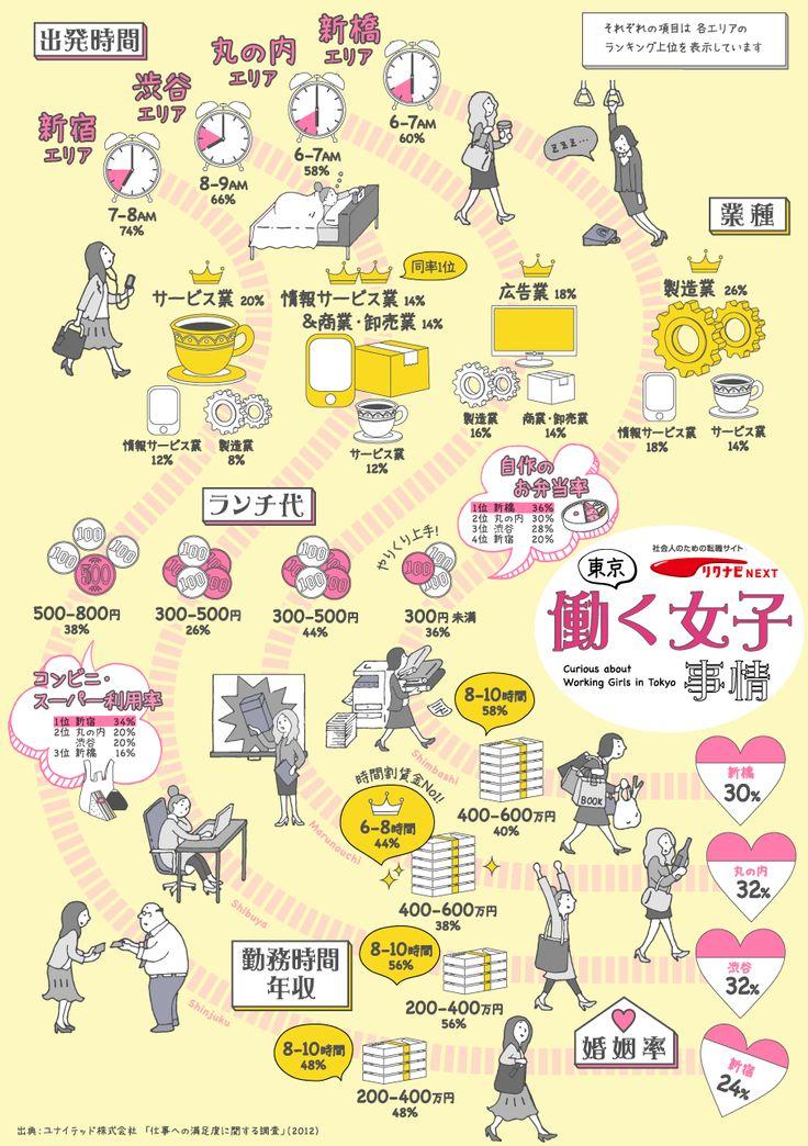 東京 働く女子事情… 先ずは、1.新宿、2.渋谷、3.丸の内、4.新橋 という4つのエリアに分けたことが面白いと思う。