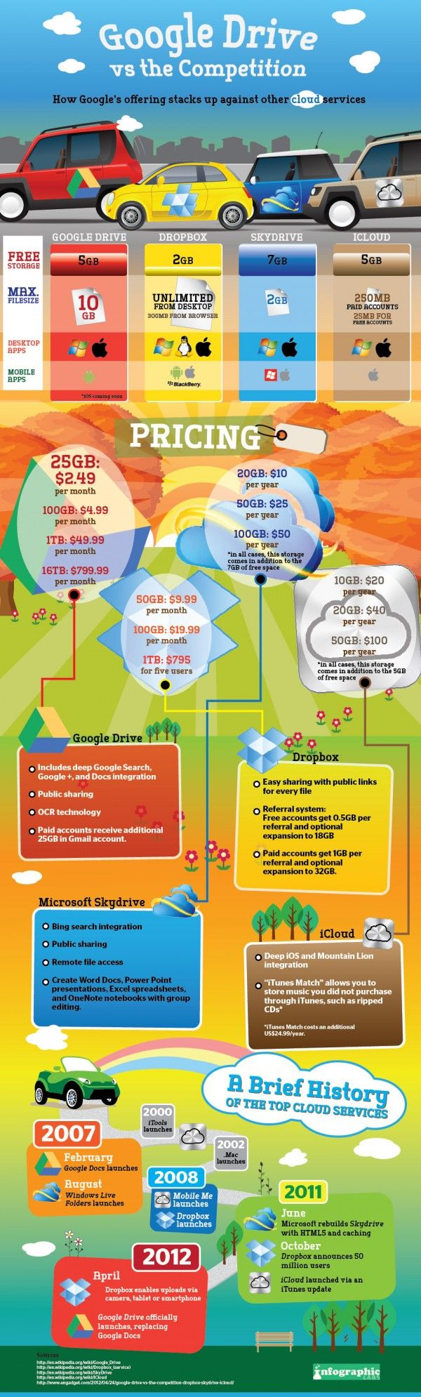 Google Drive vs the Competition - Cloud Infographic