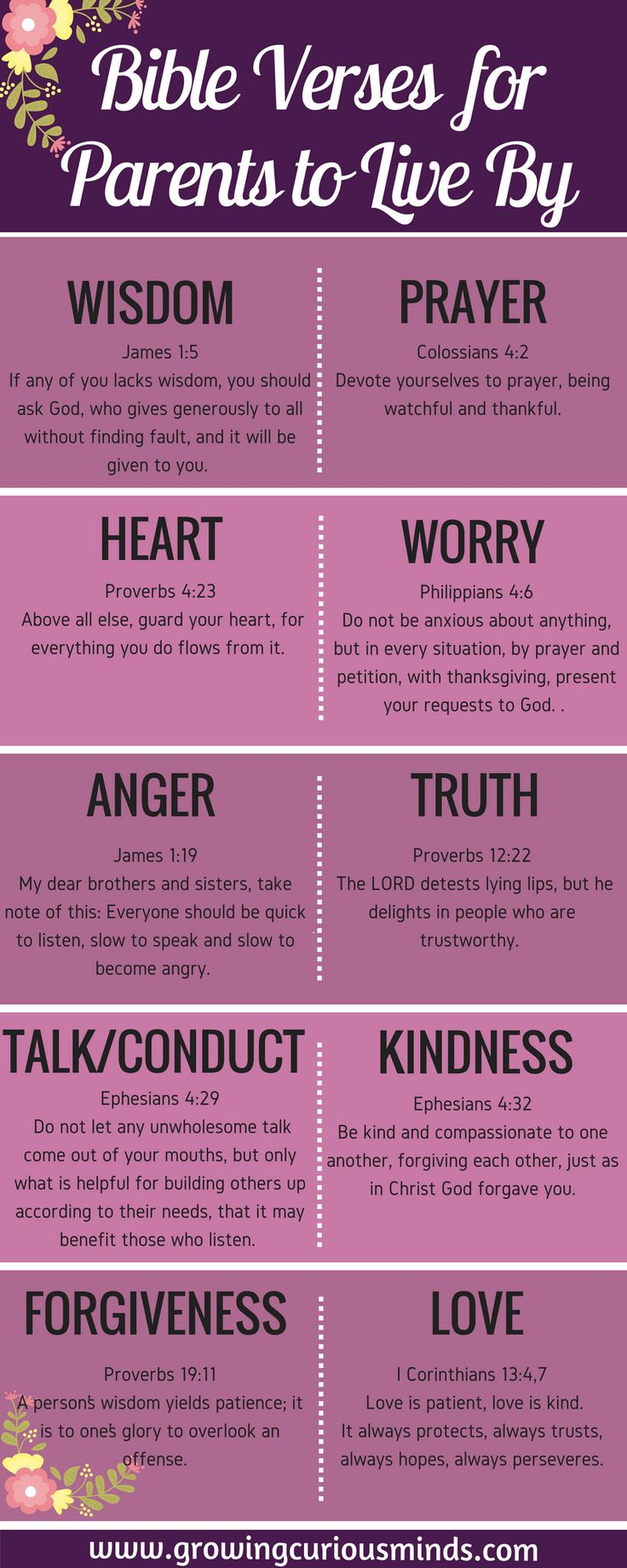 Parents are the children's' first teachers. We want to raise our children to have great character and morals. Here are 10 topics and Bible verses for parents to live by so we can the best role models to them. #bibleversesforparents #bible #parents via @growingcuriousminds