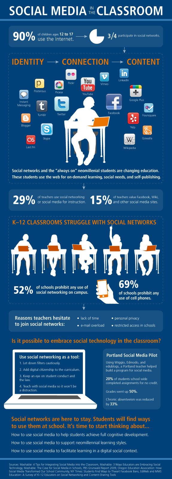 Although adoption is slow (for instance, only 15% of teachers find value in Facebook, Wiki, and other social networks), time will only show that it will rise. Interestingly though, about one third of teachers surveyed for this infographic say they use social networking or social media for their instruction.