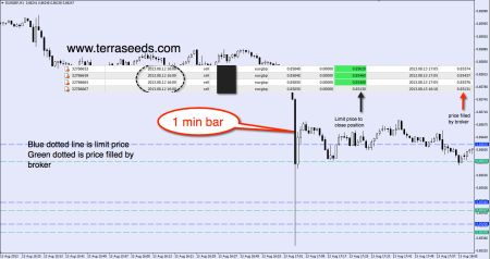 Slippage example in forex