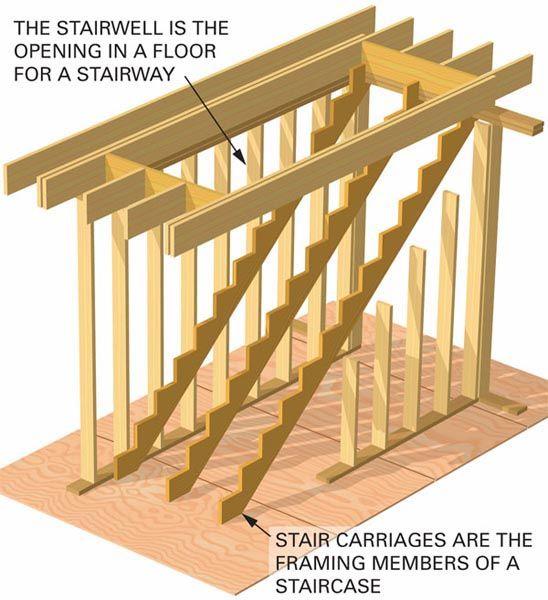 Stairs Open Riser Closed Treads Landings Stringer