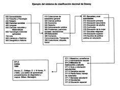 Ejemplo de Sistema de Clasificación Decimal Dewey (SCDD).