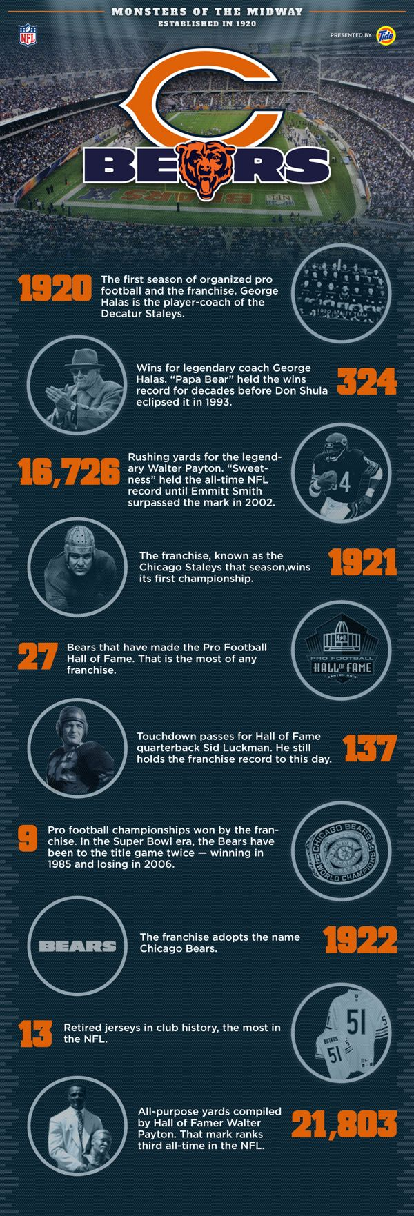 Chicago Bears (NFL) Info Graphic by David Gates, via Behance
