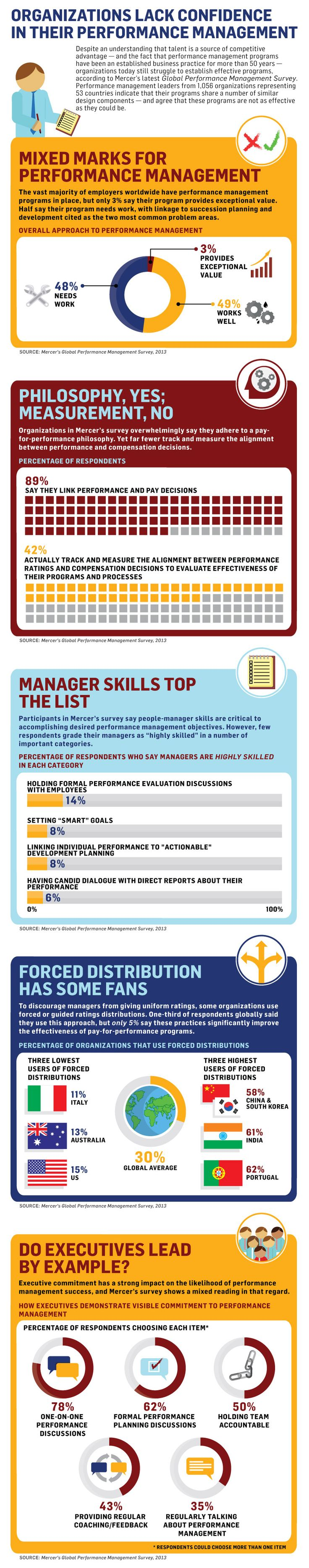 How gamification can pimp your corporate sales training - How Well Are Managers Really Evaluating Their Employees Infographic
