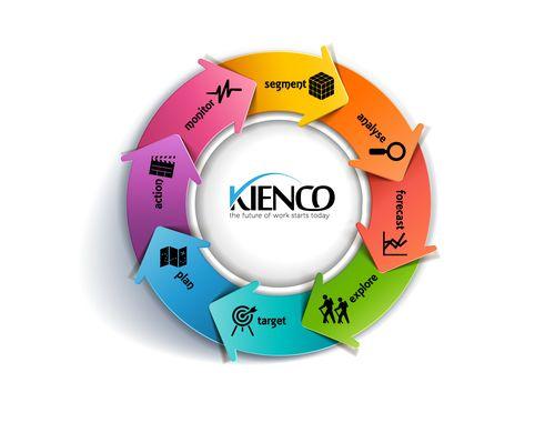 Framework for Strategic Workforce Planning©Kienco, 2014