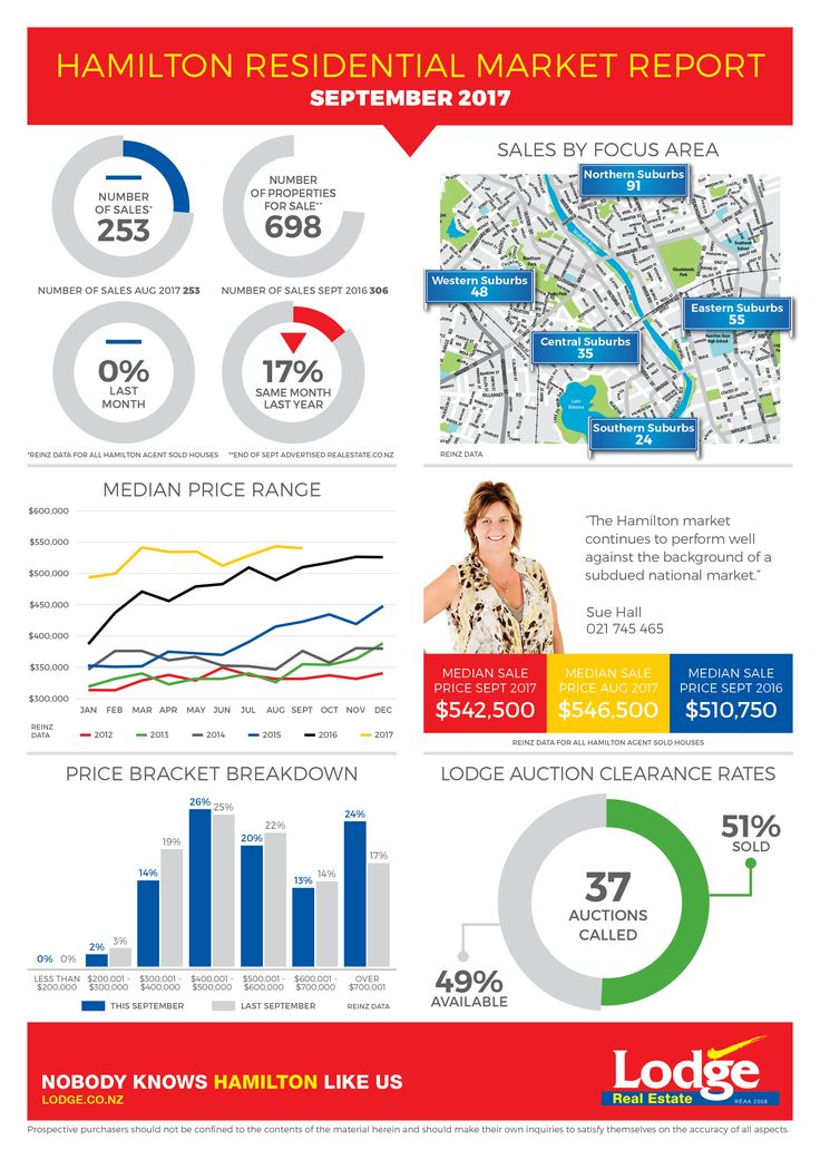 Steaming and hot off the press!!! The Market Report for September ...