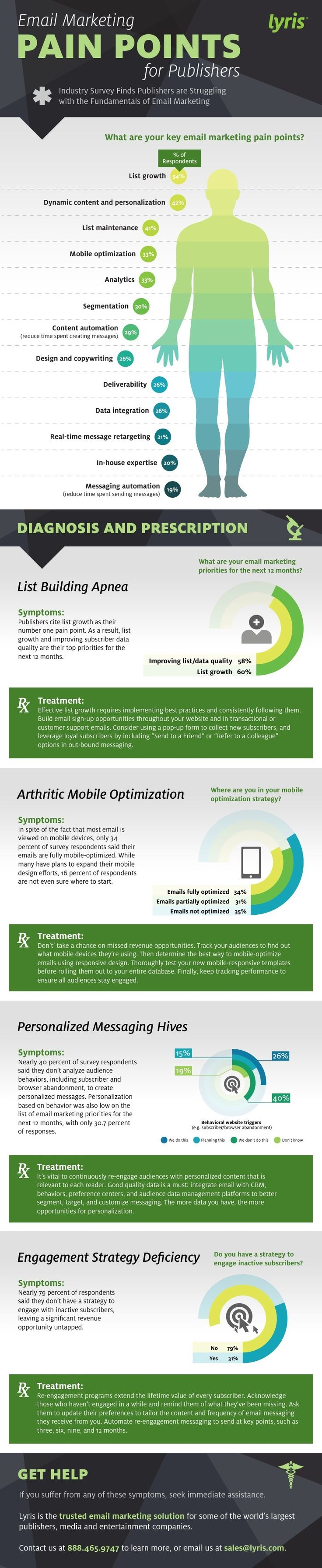 Email Marketing - Publishers' Top Email Marketing Pain Points [Infographic] : MarketingProfs Article