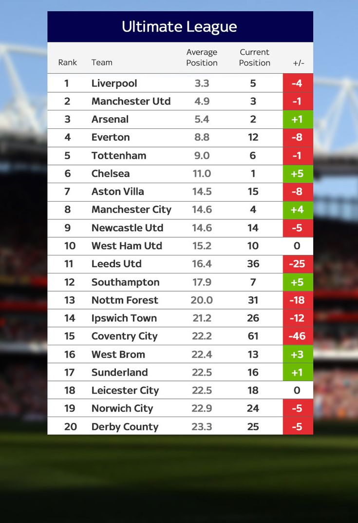 Liverpool lead Manchester United, Arsenal, Everton and Tottenham in Ultimate League   Football News   Sky Sports