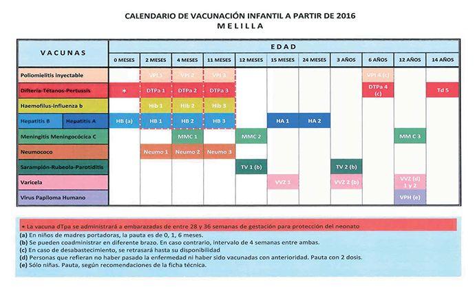 Calendario de Vacunación Infantil De 2016