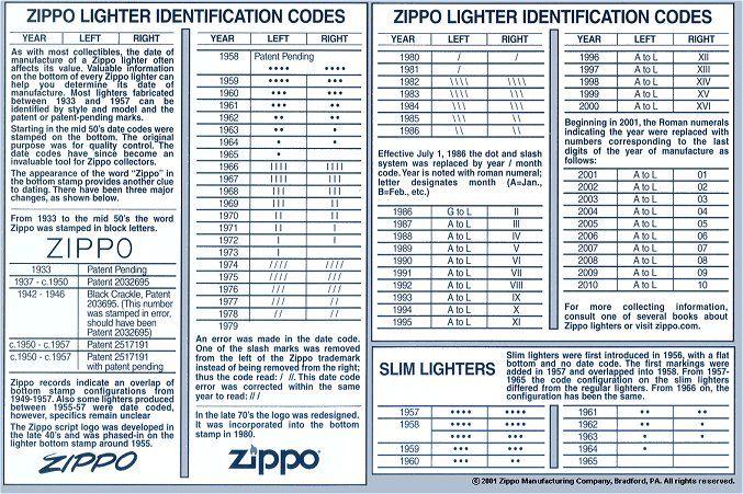 zippo date codes - Google Search   Zippo lighter, Zippo