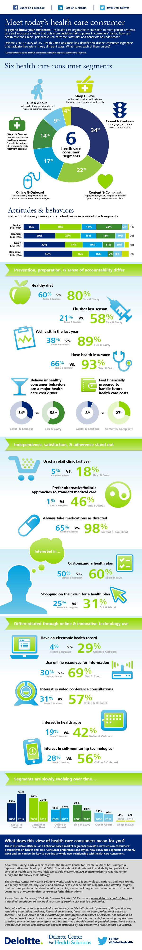 Meet Today's Health Care Consumer - Deloitte Center for Health Solutions created an infographic that examines six health care consumer segments, their preferences and styles, how each segment commonly thinks and acts, how they navigate the system in various ways, and the implications for industry stakeholders.