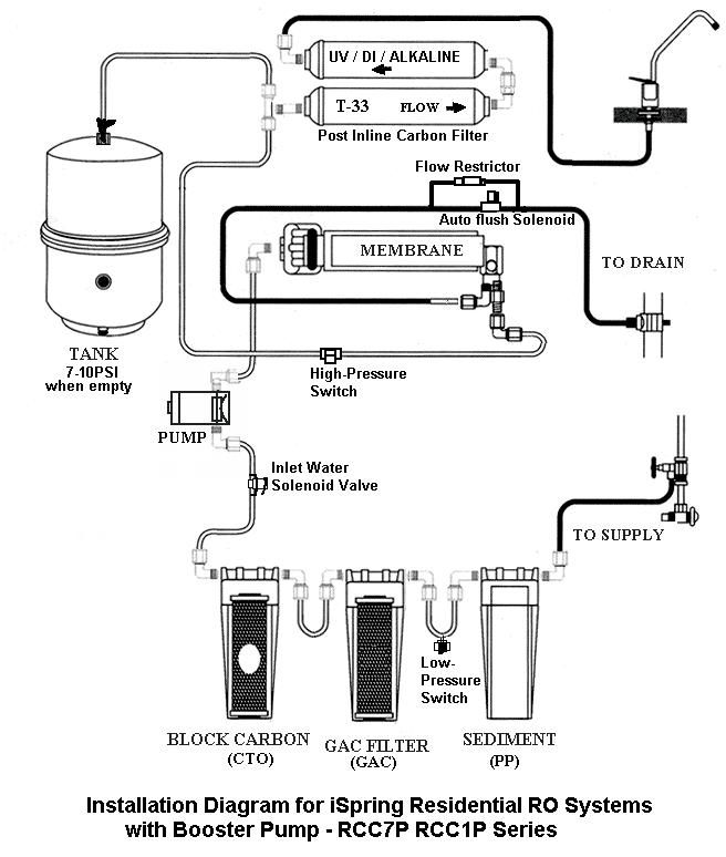 5 Stage Ro System Install Diagram
