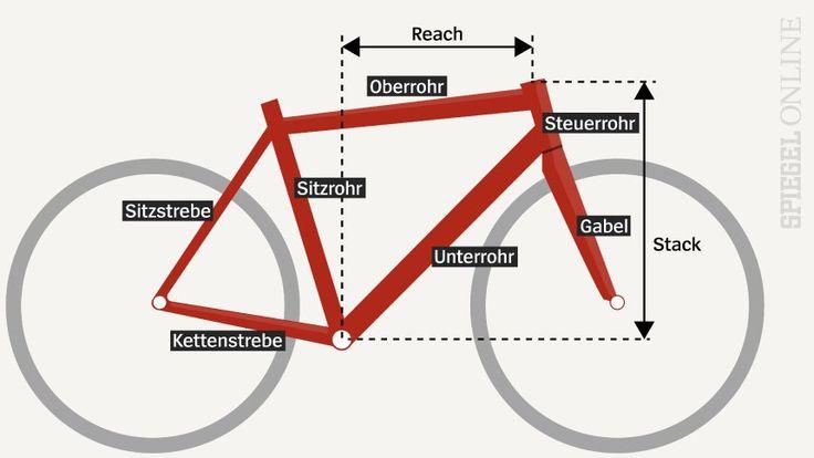 Fahrrad online kaufen: Was man beachten muss