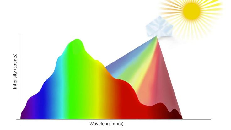 Myspectral presents Spectruino, first open source spectrometer in the world.