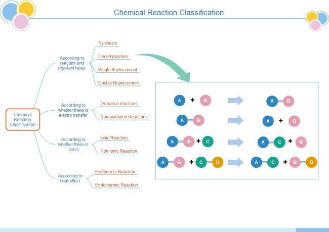 chemical reaction tree chart  editable chemical reaction tree diagram template