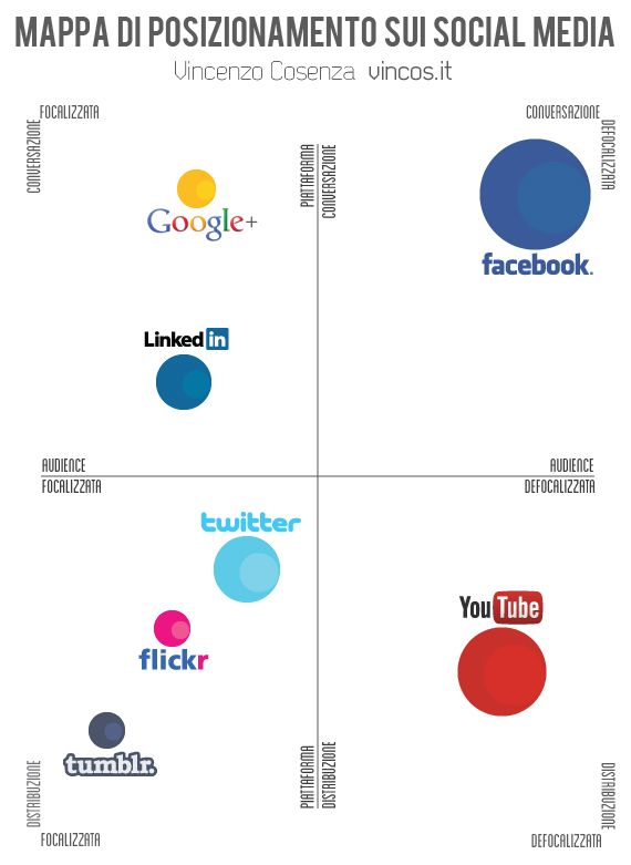 Una mappa per scegliere il posizionamento del brand sui social media