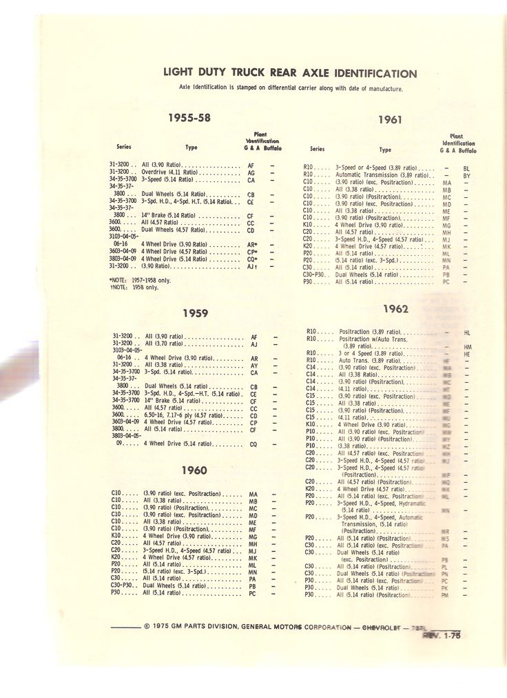 1960-1966 Chevy/GMC Pickup Truck Specs & Engine/Trans/Axle ID's - The 1947 - Present Chevrolet ...
