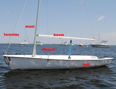 The first step in learning how to sail a small sailboat is to learn about the different parts of the boat and its rigging. Learn it all here.