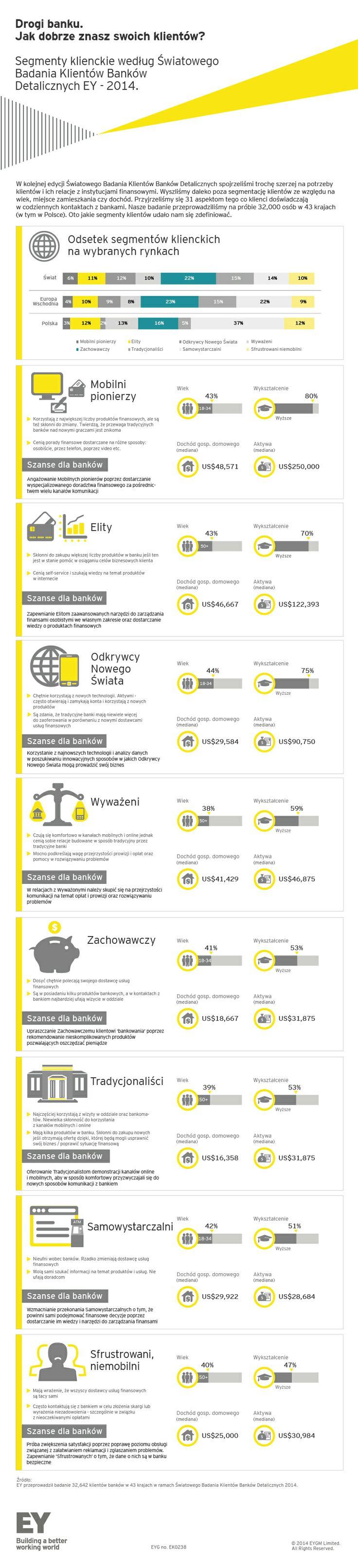 Segmenty klienckie według Światowego Badania Klientów Banków Detalicznych 2014