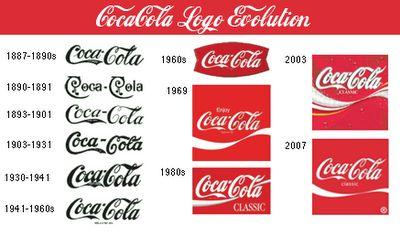 coke logo history - Google Search