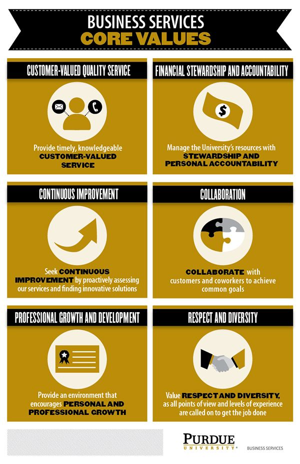 8 Best Ways To Display Company Core Values Images On Pinterest Core Values Company Values And