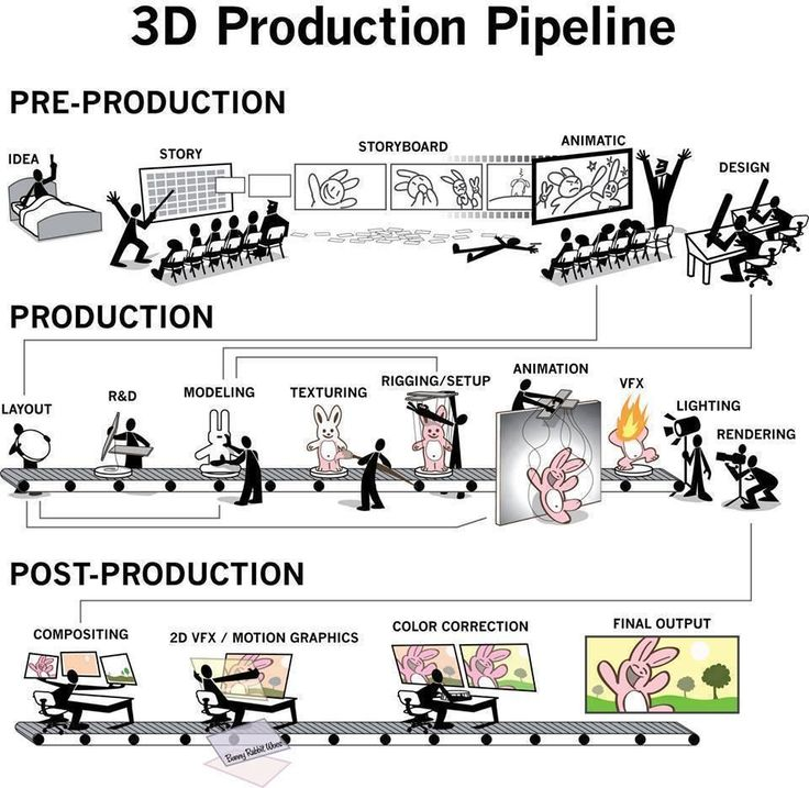 3D Production Timelines (Pixar vs DreamWorks in the link. this is the original image, I believe...)