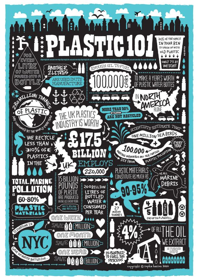 It is estimated that almost all of the marine pollution in the world is comprised of plastic materials. The average proportion varied between 60% and 80% of total marine pollution. Scientists estimate that every year at least 1 million seabirds and 100,000 marine mammals and sea turtles die when they entangle themselves in plastic pollution or ingest it. Check out these infographics to get a better understanding of how plastics affect our world.