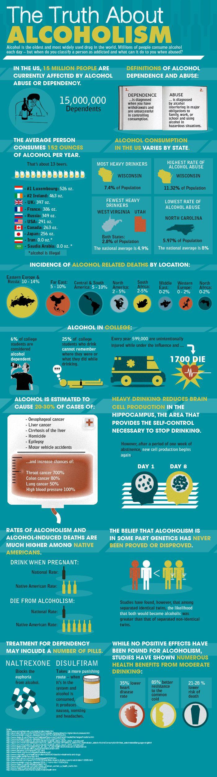 Alcoholism Infographic #alcohol #addiction #infographic